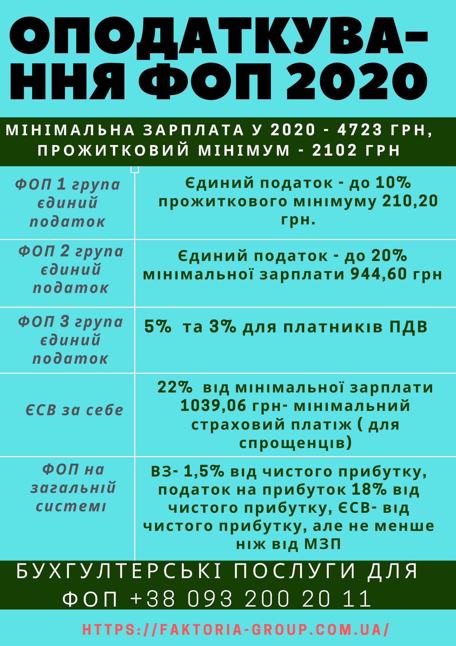 фоп налоги и ставки 2020